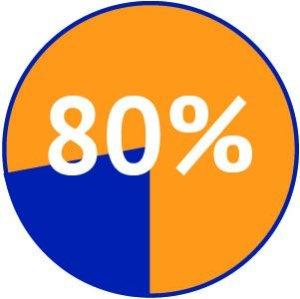 80percent-pie