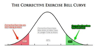 corrective-exercise-bell-curve